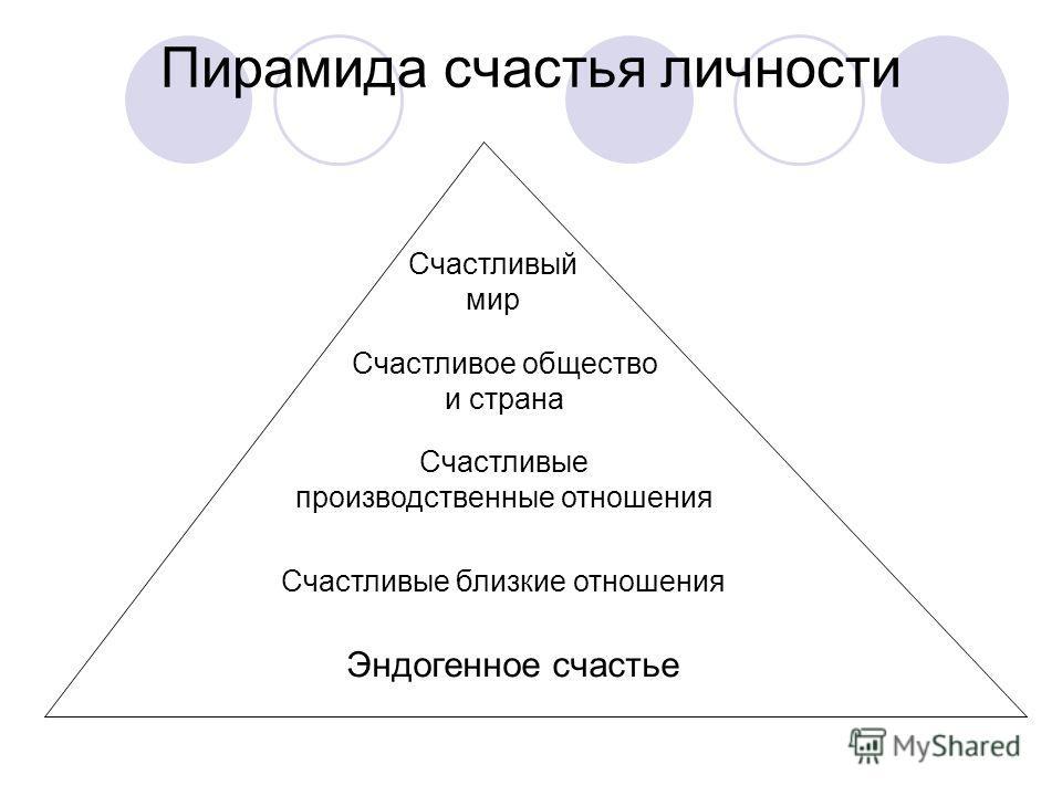 Пирамида счастья личности Эндогенное счастье Счастливые близкие отношения Счастливые производственные отношения Счастливое общество и страна Счастливый мир