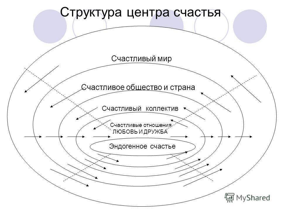 Структура центра счастья Счастливый мир Счастливое общество и страна Счастливый коллектив Счастливые отношения ЛЮБОВЬ И ДРУЖБА Эндогенное счастье