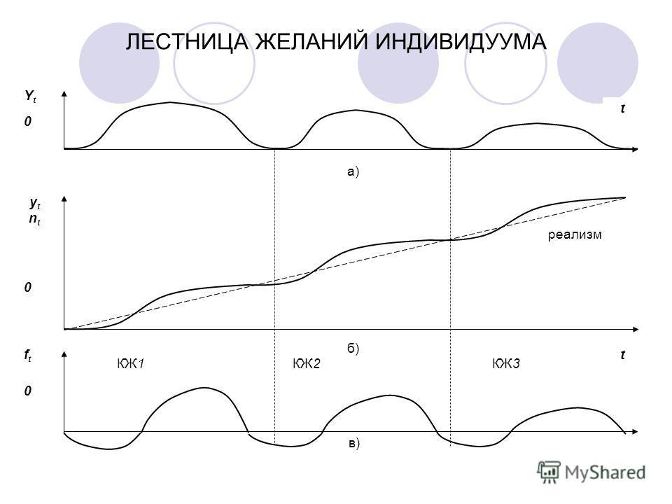 ЛЕСТНИЦА ЖЕЛАНИЙ ИНДИВИДУУМА реализм а) б) в) t Yt0Yt0 ytnt0ytnt0 ft0ft0 t КЖ1КЖ2КЖ3
