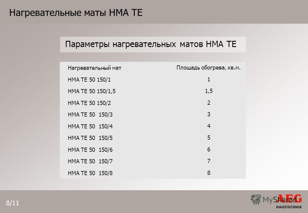 8/11 Нагревательные маты HMA TE Параметры нагревательных матов HMA TE Нагревательный матПлощадь обогрева, кв.м. HMA TE 50 150/11 HMA TE 50 150/1,51,5 HMA TE 50 150/22 HMA TE 50 150/33 HMA TE 50 150/44 HMA TE 50 150/55 HMA TE 50 150/66 HMA TE 50 150/7