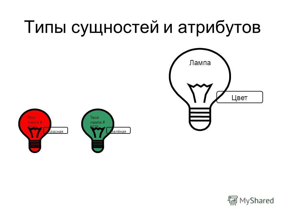 Типы сущностей и атрибутов Моя лампа # 1234 Красная Твоя лампа # 5678 Зелёная Лампа Цвет