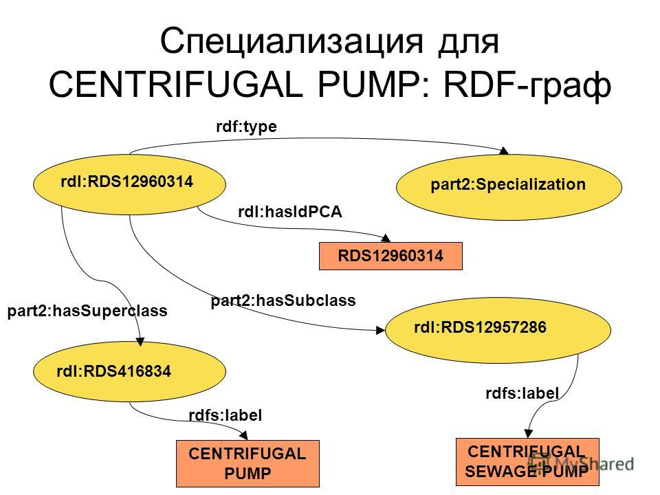 Специализация для CENTRIFUGAL PUMP: RDF-граф rdl:RDS12960314 part2:Specialization RDS12960314 rdl:hasIdPCA rdf:type rdl:RDS416834 rdl:RDS12957286 part2:hasSuperclass CENTRIFUGAL PUMP rdfs:label part2:hasSubclass CENTRIFUGAL SEWAGE PUMP rdfs:label