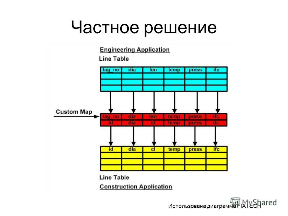 Частное решение Использована диаграмма FIATECH