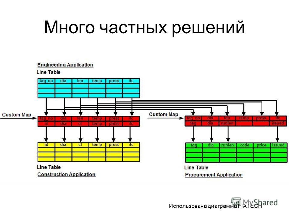 Много частных решений Использована диаграмма FIATECH