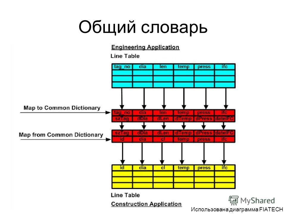 Общий словарь Использована диаграмма FIATECH