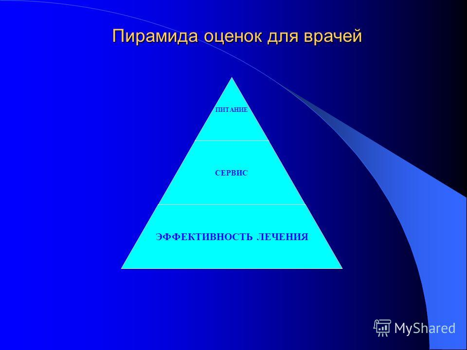 Пирамида оценок для врачей ПИТАНИЕ СЕРВИС ЭФФЕКТИВНОСТЬ ЛЕЧЕНИЯ