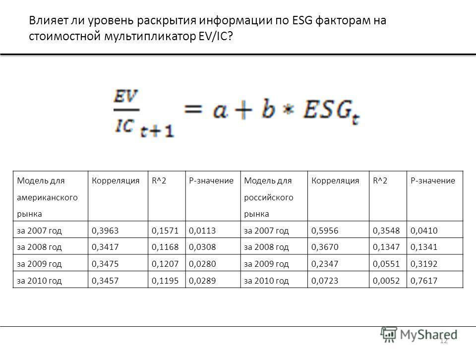 Влияет ли уровень раскрытия информации по ESG факторам на стоимостной мультипликатор EV/IC? 12 Модель для американского рынка КорреляцияR^2P-значение Модель для российского рынка КорреляцияR^2P-значение за 2007 год0,39630,15710,0113за 2007 год0,59560