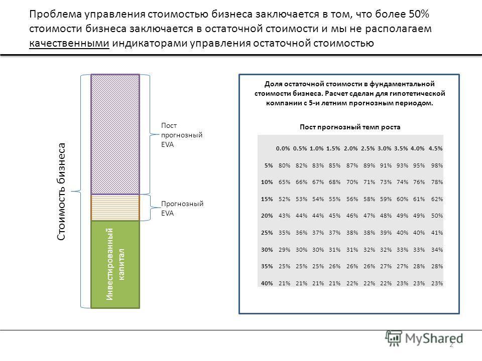 Проблема управления стоимостью бизнеса заключается в том, что более 50% стоимости бизнеса заключается в остаточной стоимости и мы не располагаем качественными индикаторами управления остаточной стоимостью 2 0.0%0.5%1.0%1.5%2.0%2.5%3.0%3.5%4.0%4.5% 5%