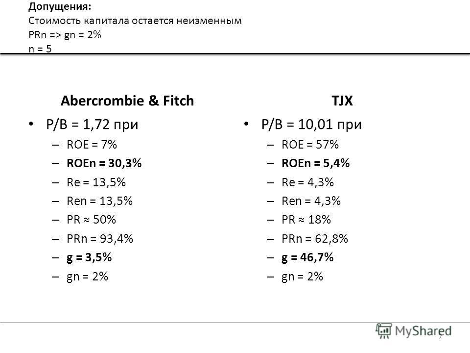 Допущения: Стоимость капитала остается неизменным PRn => gn = 2% n = 5 Abercrombie & Fitch P/B = 1,72 при – ROE = 7% – ROEn = 30,3% – Re = 13,5% – Ren = 13,5% – PR 50% – PRn = 93,4% – g = 3,5% – gn = 2% TJX P/B = 10,01 при – ROE = 57% – ROEn = 5,4% –