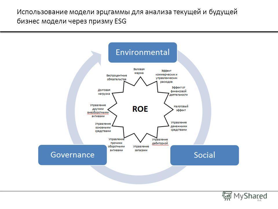 Использование модели эрцгаммы для анализа текущей и будущей бизнес модели через призму ESG 12