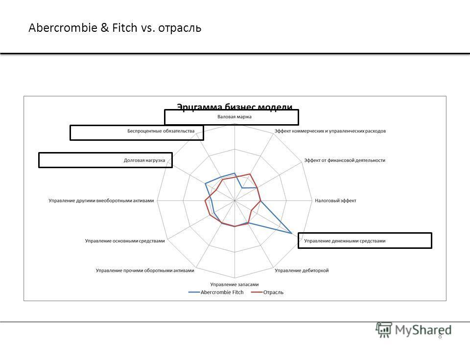 Abercrombie & Fitch vs. отрасль 8