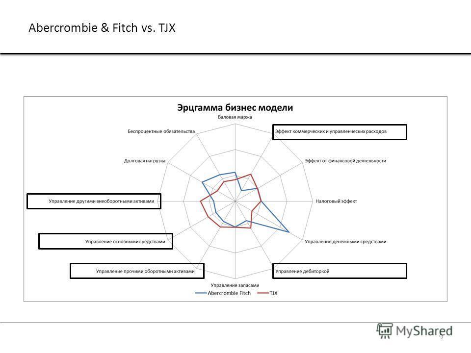 Abercrombie & Fitch vs. TJX 9