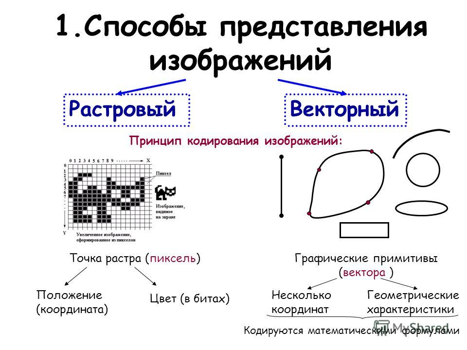 способы графики: