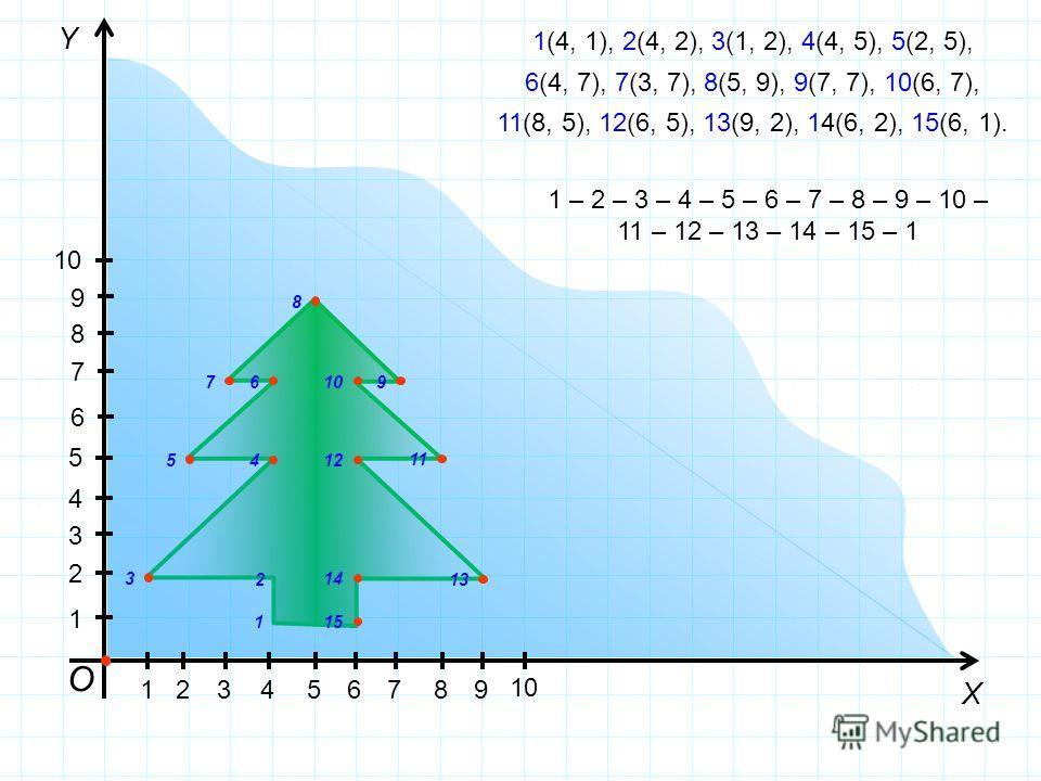 О Y X 15 10 1 5 1(4, 1), 2(4, 2), 3(1, 2), 4(4, 5), 5(2, 5), 6(4, 7), 7(3, 7), 8(5, 9), 9(7, 7), 10(6, 7), 11(8, 5), 12(6, 5), 13(9, 2), 14(6, 2), 15(6, 1). 1 2 3 4 5 67 8 910 11 12 13 14 15 1 – 2 – 3 – 4 – 5 – 6 – 7 – 8 – 9 – 10 – 11 – 12 – 13 – 14