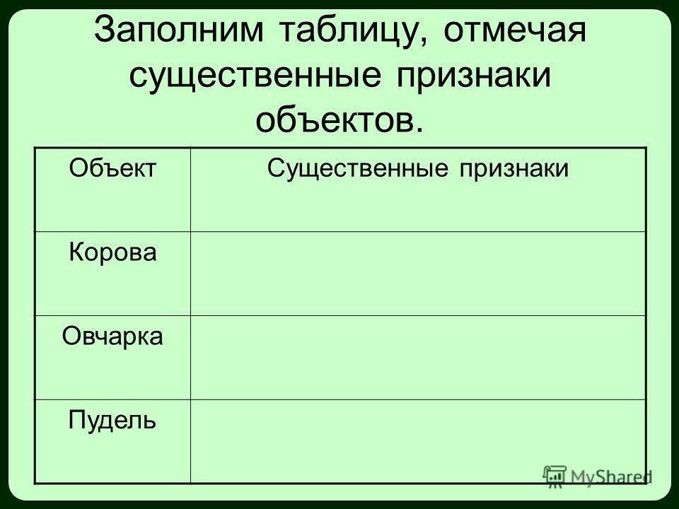 Заполним таблицу, отмечая существенные признаки объектов. ОбъектСущественные признаки Корова Овчарка Пудель