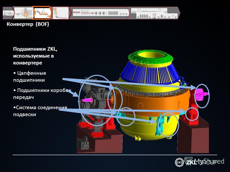 Подшипники ZKL, используемые в конвертере Цапфенные подшипники Подшипники коробок передач Система соединения подвески Конвертер (BOF)