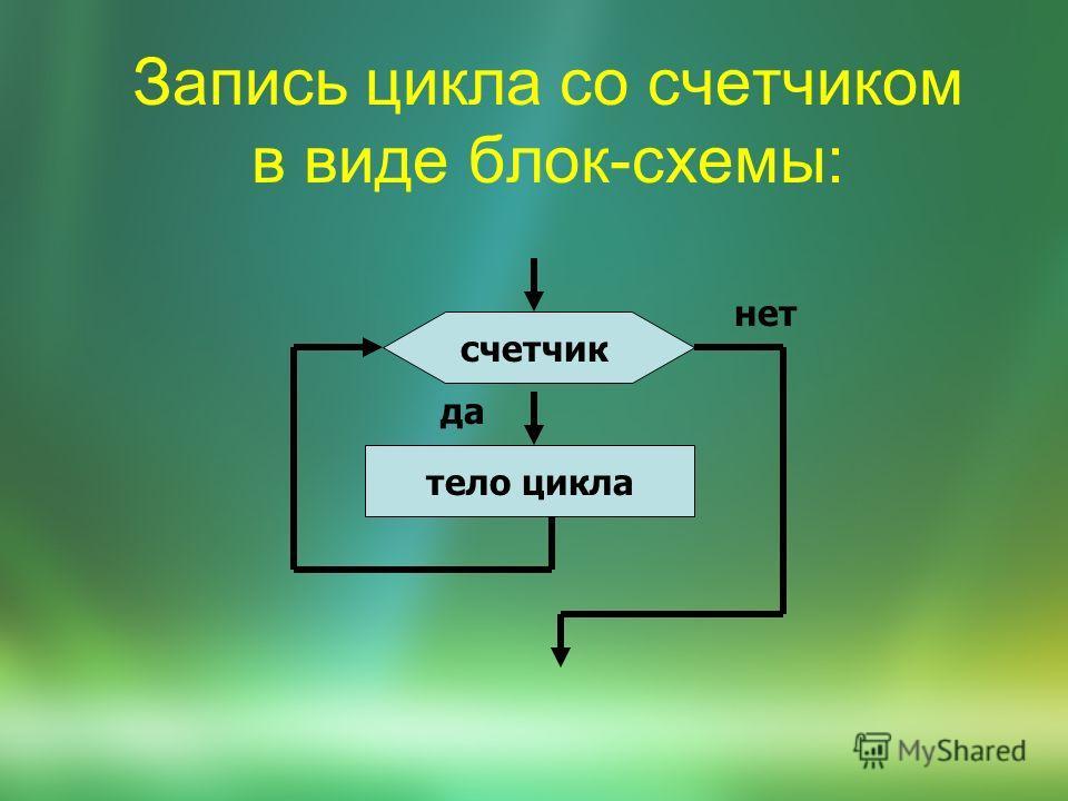 Запись цикла со счетчиком в виде блок-схемы: счетчик тело цикла да нет