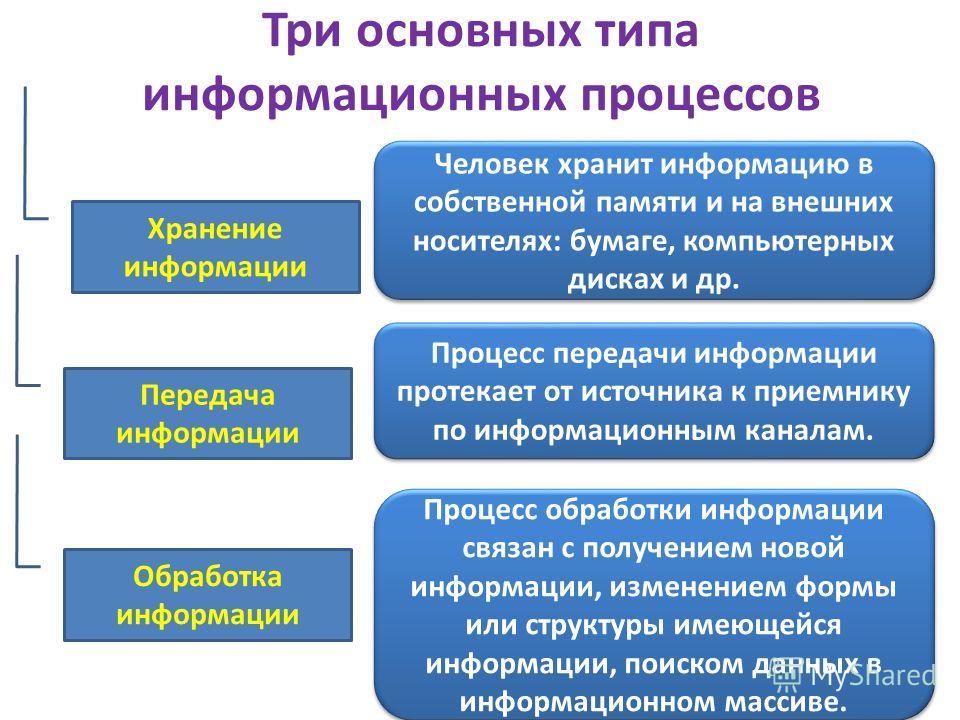 Три основных типа информационных процессов Хранение информации Передача информации Обработка информации Человек хранит информацию в собственной памяти и на внешних носителях: бумаге, компьютерных дисках и др. Процесс передачи информации протекает от