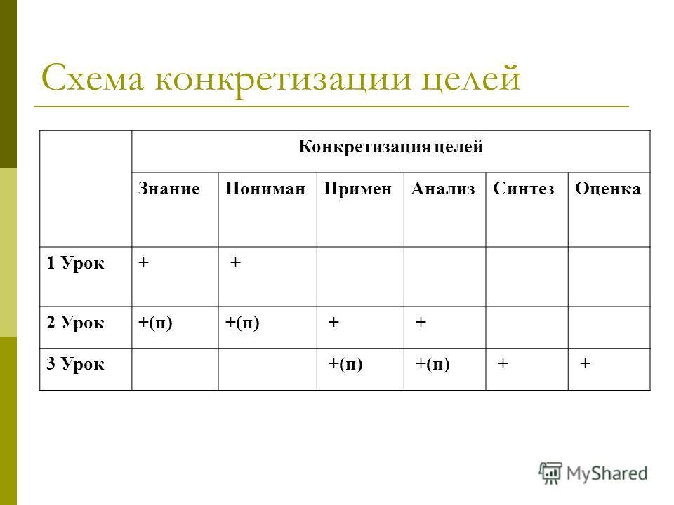 Схема конкретизации целей Конкретизация целей ЗнаниеПониманПрименАнализСинтезОценка 1 Урок+ + 2 Урок+(п) + + 3 Урок +(п) + +