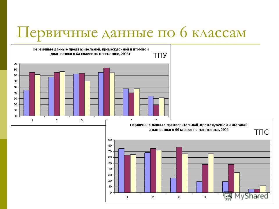 Первичные данные по 6 классам ТПУ ТПС