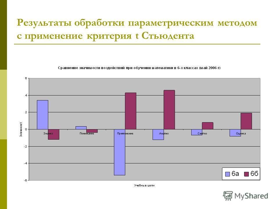Результаты обработки параметрическим методом с применение критерия t Стьюдента