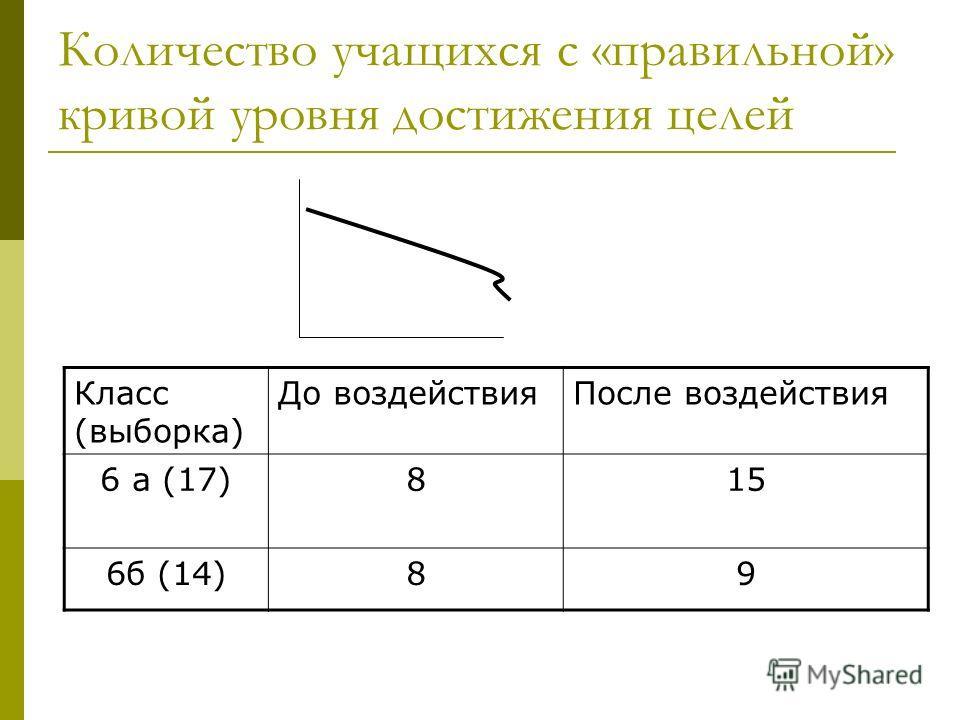 Количество учащихся с «правильной» кривой уровня достижения целей Класс (выборка) До воздействияПосле воздействия 6 а (17)815 6б (14)89