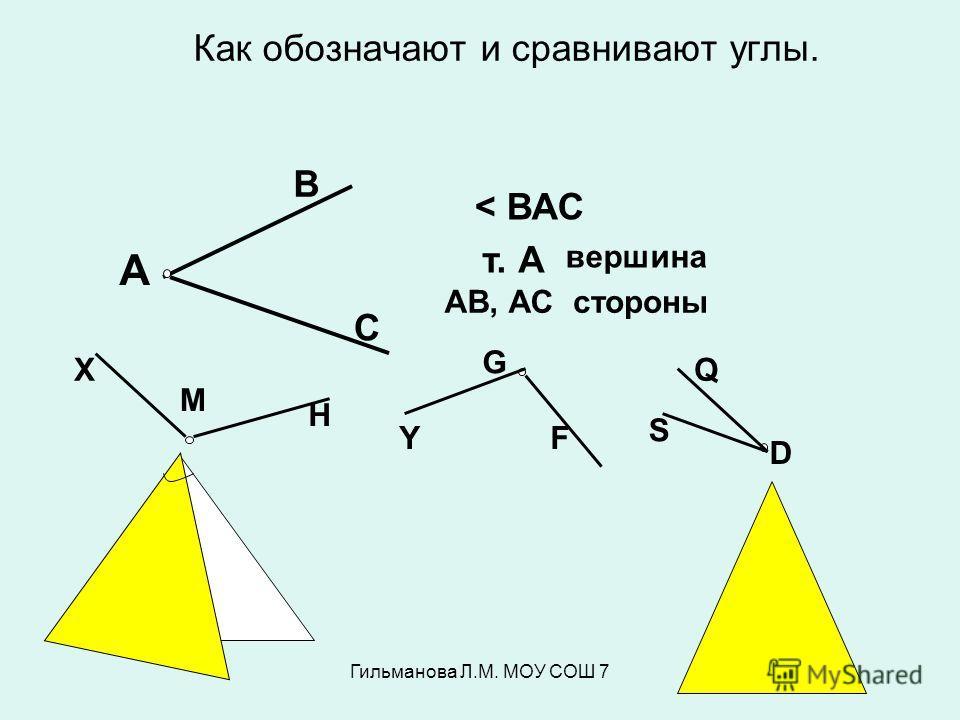 Гильманова Л.М. МОУ СОШ 7 Как обозначают и сравнивают углы. А В С < ВАС т. А вершина АВ, АСстороны М Х Н Y G F D S Q