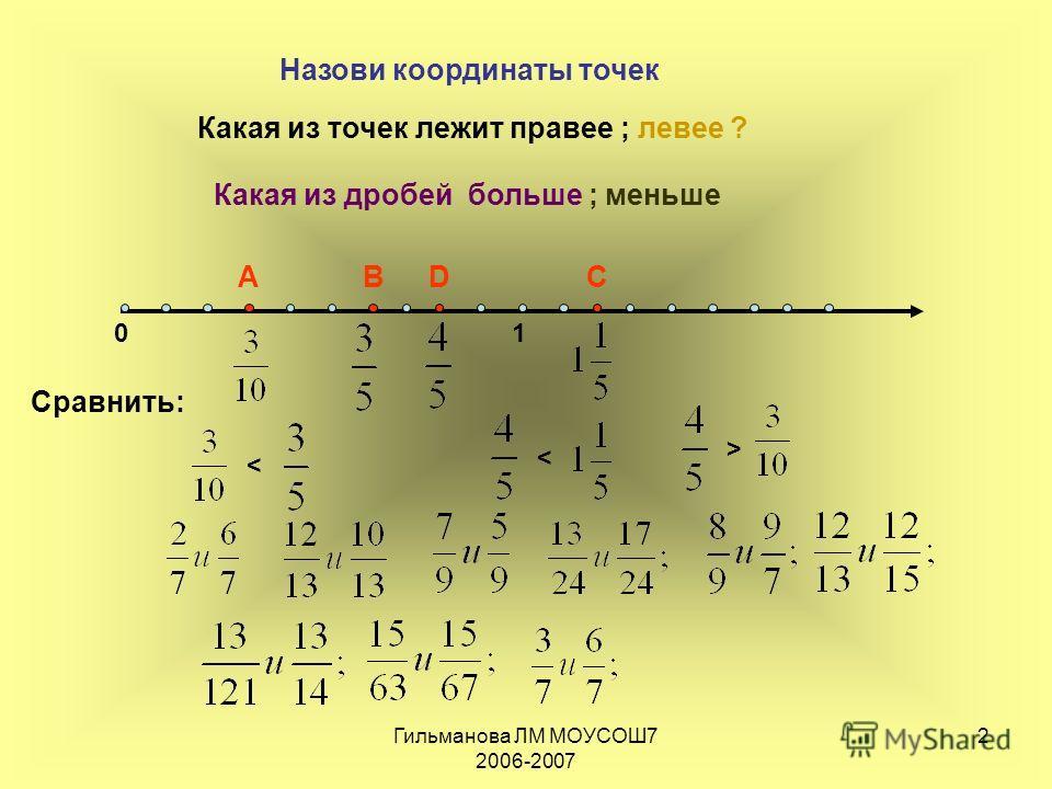 Гильманова ЛМ МОУСОШ7 2006-2007 2 01 АВСD < < > Назови координаты точек Какая из дробей больше ; меньше Какая из точек лежит правее ; левее ? Сравнить: