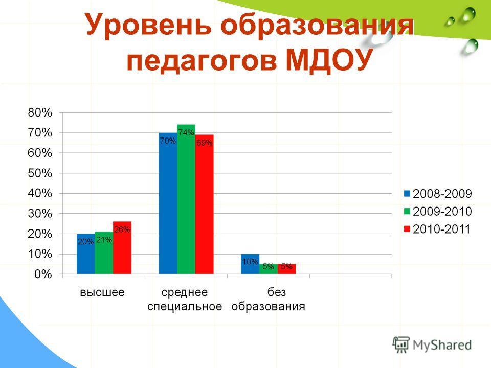 Уровень образования педагогов МДОУ