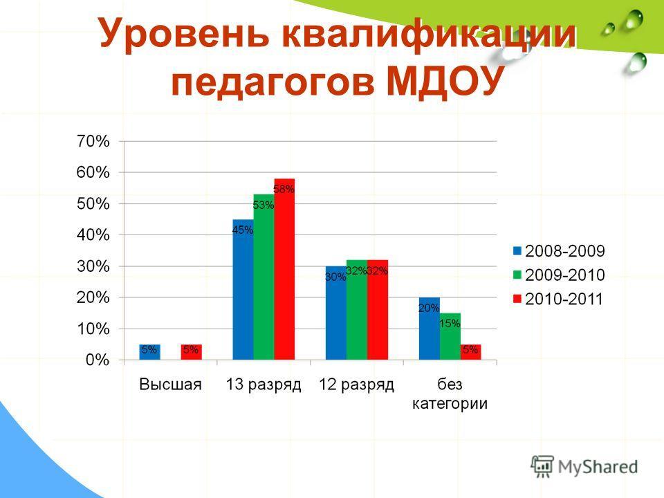 Уровень квалификации педагогов МДОУ