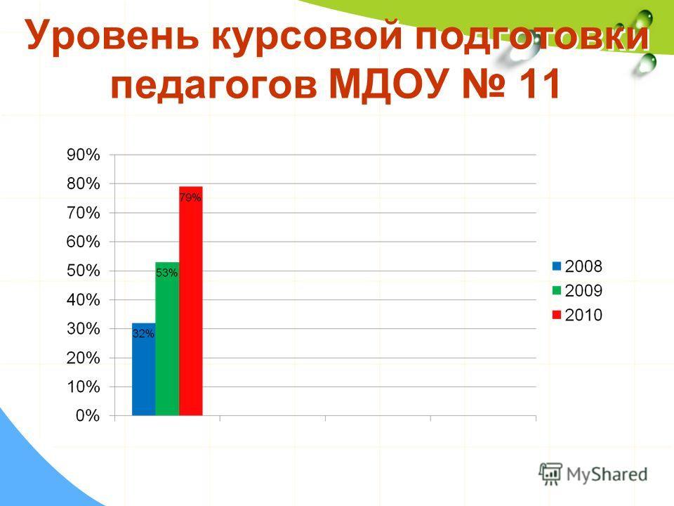 Уровень курсовой подготовки педагогов МДОУ 11