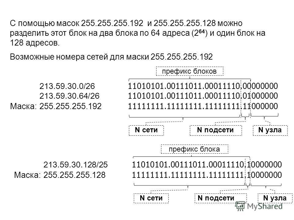C помощью масок 255.255.255.192 и 255.255.255.128 можно разделить этот блок на два блока по 64 адреса (2 64 ) и один блок на 128 адресов. Возможные номера сетей для маски 255.255.255.192 N сети N подсети N узла 213.59.30.0/26 11010101.00111011.000111
