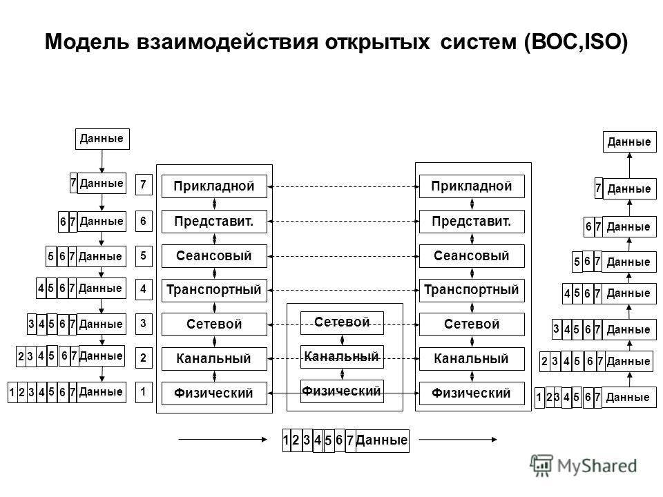 Сетевой Канальный Физический Прикладной Представит. Сеансовый Транспортный Сетевой Канальный Физический Прикладной Представит. Сеансовый Транспортный Сетевой Канальный Физический 7 6 5 4 3 2 1 Модель взаимодействия открытых систем (ВОС,ISO) 1 23 467