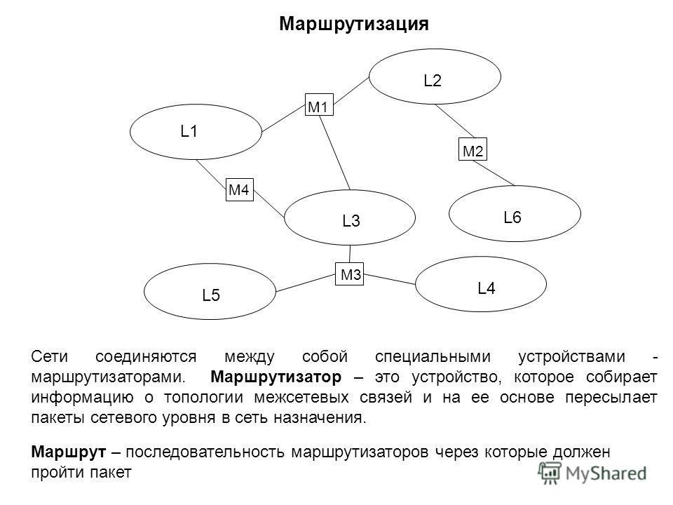 Mаршрутизация L1 L2 L3 L4 L5 L6 M1 M3 M4 M2 Сети соединяются между собой специальными устройствами - маршрутизаторами. Маршрутизатор – это устройство, которое собирает информацию о топологии межсетевых связей и на ее основе пересылает пакеты сетевого