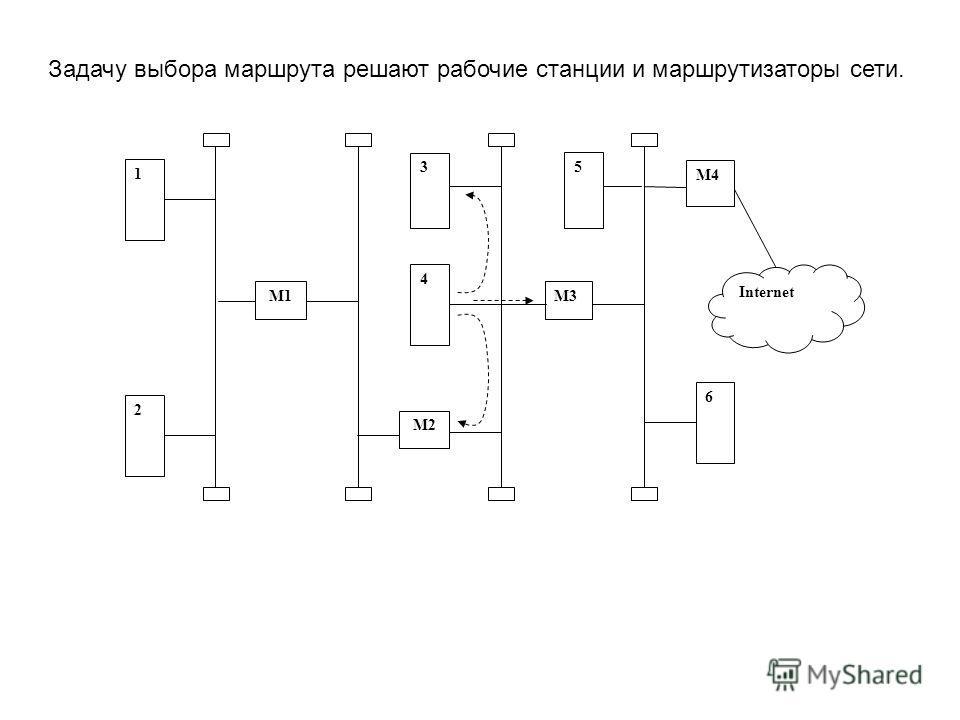 Задачу выбора маршрута решают рабочие станции и маршрутизаторы сети. 1 М3 3 М1 4 М2 2 М4 6 Internet 5