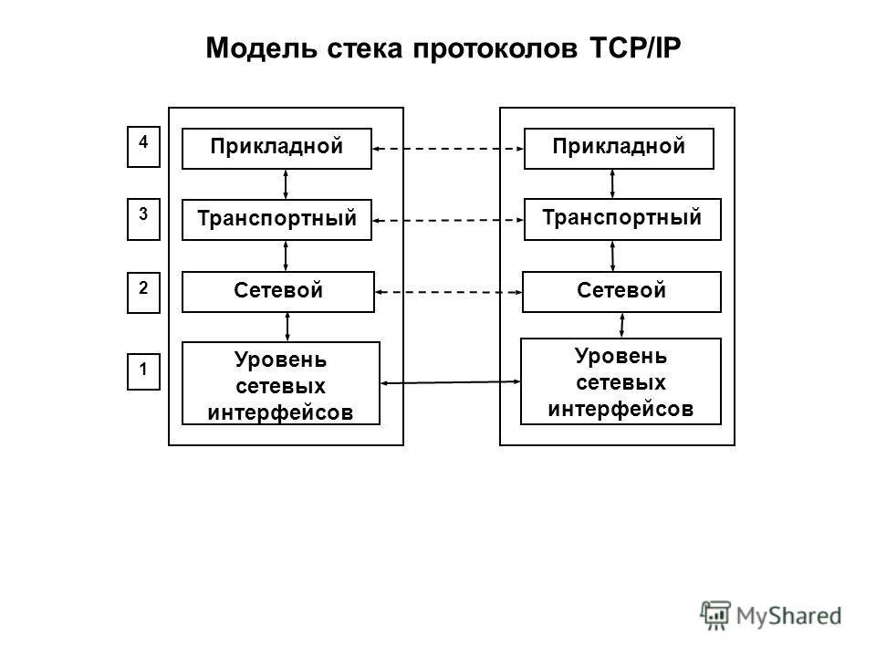 Прикладной Транспортный Сетевой Прикладной Транспортный Сетевой Уровень сетевых интерфейсов 4 3 2 1 Модель стека протоколов TCP/IP Уровень сетевых интерфейсов