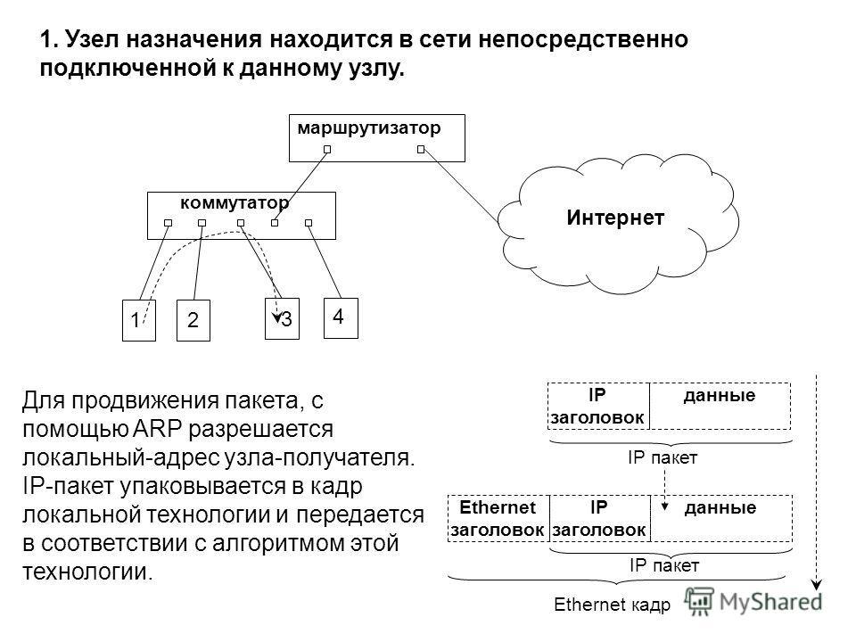 Для продвижения пакета, с помощью ARP разрешается локальный-адрес узла-получателя. IP-пакет упаковывается в кадр локальной технологии и передается в соответствии с алгоритмом этой технологии. 1. Узел назначения находится в сети непосредственно подклю