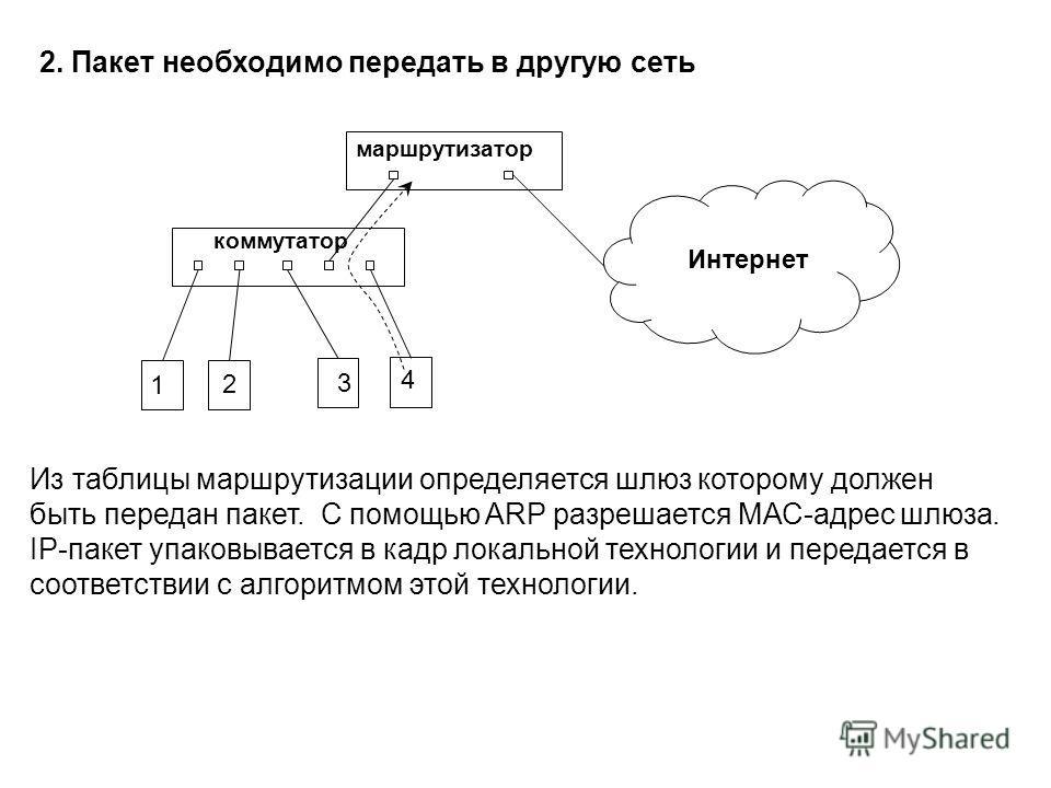 Из таблицы маршрутизации определяется шлюз которому должен быть передан пакет. C помощью ARP разрешается МАС-адрес шлюза. IP-пакет упаковывается в кадр локальной технологии и передается в соответствии с алгоритмом этой технологии. 2. Пакет необходимо
