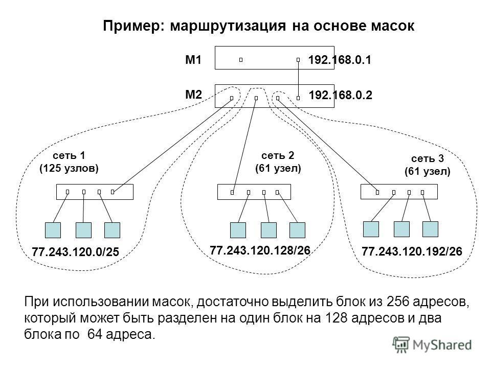 При использовании масок, достаточно выделить блок из 256 адресов, который может быть разделен на один блок на 128 адресов и два блока по 64 адреса. M2 сеть 1 (125 узлов) сеть 2 (61 узел) сеть 3 (61 узел) M1 77.243.120.0/25 77.243.120.128/26 192.168.0