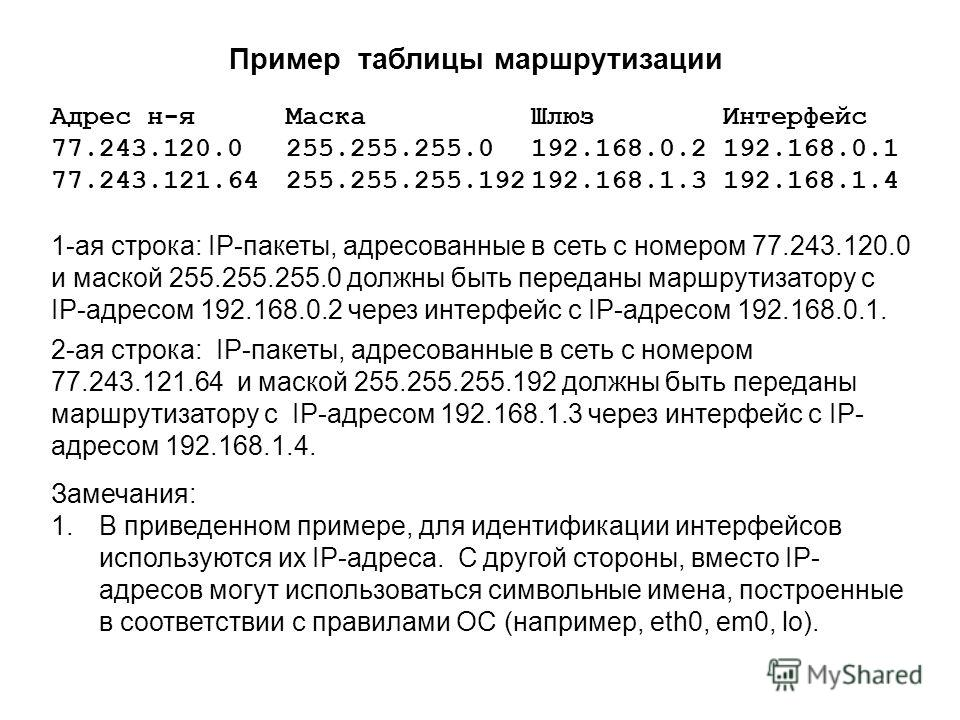 Адрес н-яМаскаШлюзИнтерфейс 77.243.120.0255.255.255.0192.168.0.2192.168.0.1 77.243.121.64255.255.255.192192.168.1.3192.168.1.4 Пример таблицы маршрутизации 1-ая строка: IP-пакеты, адресованные в сеть с номером 77.243.120.0 и маской 255.255.255.0 долж
