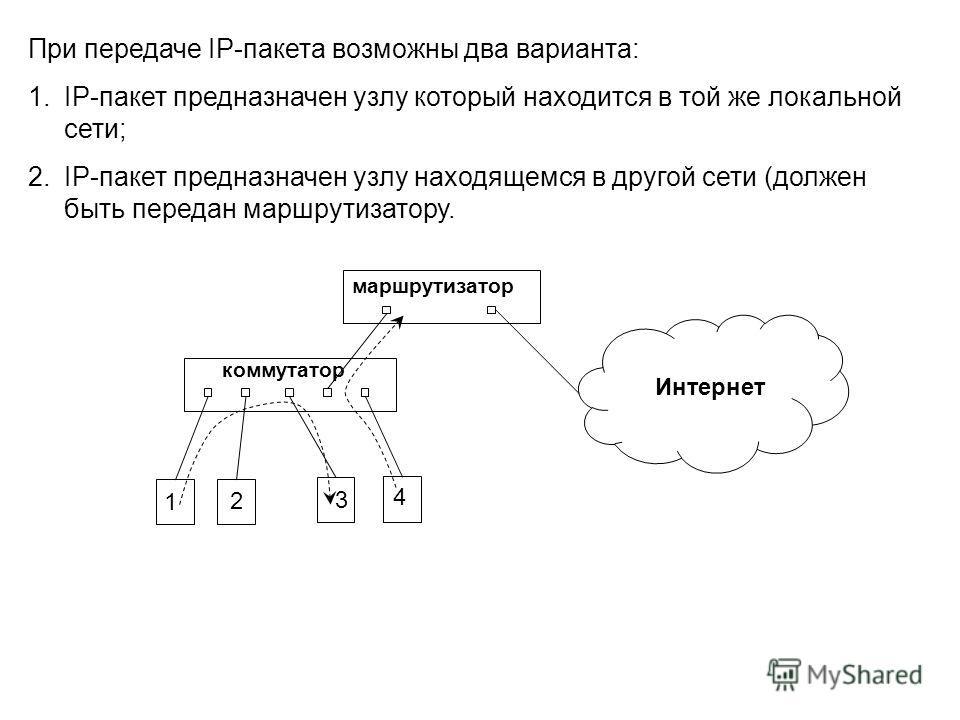 При передаче IP-пакета возможны два варианта: 1.IP-пакет предназначен узлу который находится в той же локальной сети; 2.IP-пакет предназначен узлу находящемся в другой сети (должен быть передан маршрутизатору. коммутатор маршрутизатор 1 2 3 4 Интерне