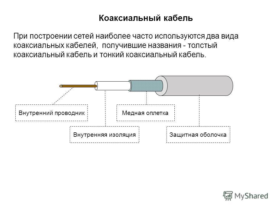 Коаксиальный кабель При построении сетей наиболее часто используются два вида коаксиальных кабелей, получившие названия - толстый коаксиальный кабель и тонкий коаксиальный кабель. Внутренний проводник Внутренняя изоляция Медная оплетка Защитная оболо