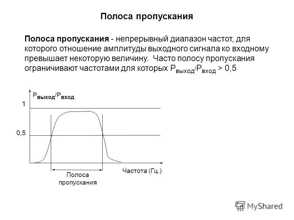 1 0,5 Частота (Гц.) Полоса пропускания P выход /P вход Полоса пропускания - непрерывный диапазон частот, для которого отношение амплитуды выходного сигнала ко входному превышает некоторую величину. Часто полосу пропускания ограничивают частотами для