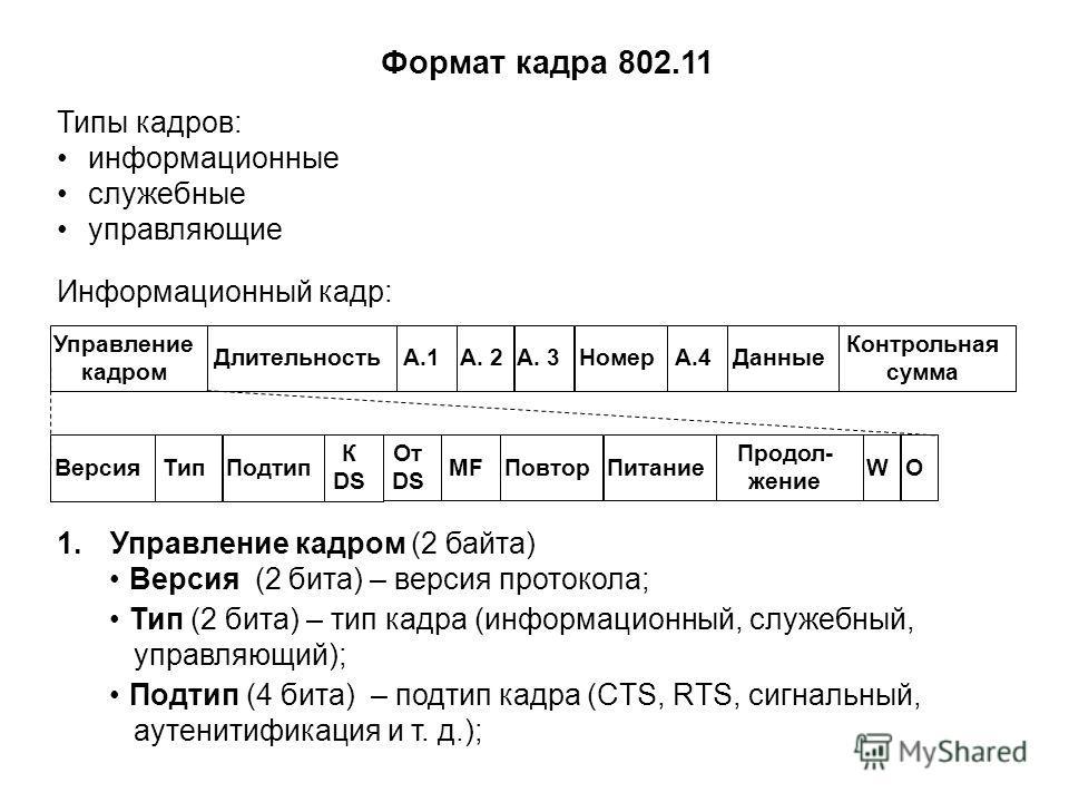 Формат кадра 802.11 Управление кадром ДлительностьA.1А. 2А. 3НомерА.4Данные Контрольная сумма ВерсияТип К DS От DS MFПовторПитание Продол- жение WПодтипO Типы кадров: информационные служебные управляющие 1.Управление кадром (2 байта) Версия (2 бита)
