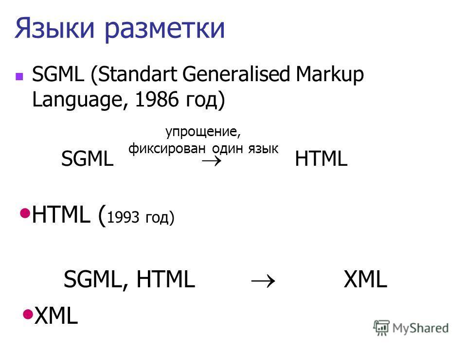 Язык HTML HyperText Markup Language Язык разметки гипертекста