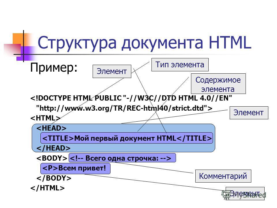 Синтаксис HTML Особенности: переводы строчек приравниваются к пробелу несколько пробелов приравниваются к одному Теги начальные (открывающиеся) или конечные (закрывающиеся) В именах элементов, атрибутов и значениях атрибутов регистр не различается Эл