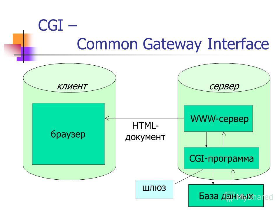 CGI – Common Gateway Interface серверклиент CGI-программа WWW-сервер браузер HTML- документ шлюз База данных