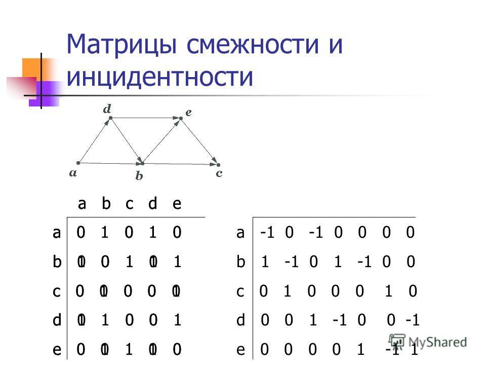 a b c d e a 0 1 0 1 0 b 0 0 1 0 1 c 0 0 0 0 0 d 0 1 0 0 1 e 0 0 1 0 0 a b c d e a 0 1 0 1 0 b 1 0 1 1 1 c 0 1 0 0 1 d 1 1 0 0 1 e 0 1 1 1 0 Матрицы смежности и инцидентности a -1 0 -1 0 0 0 0 b 1 -1 0 1 -1 0 0 c 0 1 0 0 0 1 0 d 0 0 1 -1 0 0 -1 e 0 0