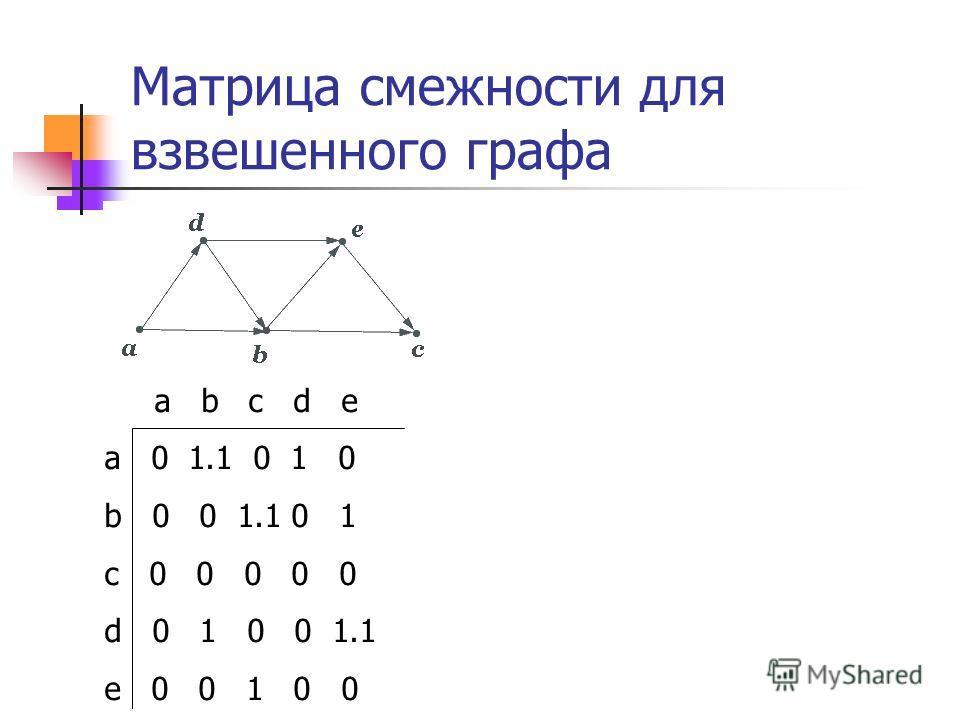 a b c d e a 0 1.1 0 1 0 b 0 0 1.1 0 1 c 0 0 0 0 0 d 0 1 0 0 1.1 e 0 0 1 0 0 Матрица смежности для взвешенного графа