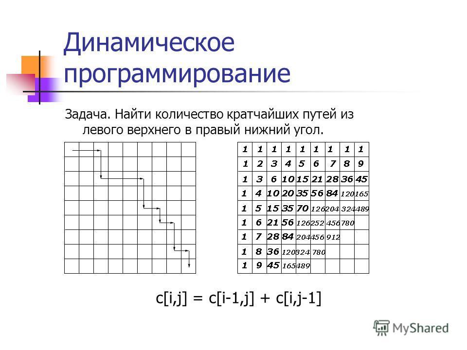 Динамическое программирование Задача. Найти количество кратчайших путей из левого верхнего в правый нижний угол. c[i,j] = c[i-1,j] + c[i,j-1]
